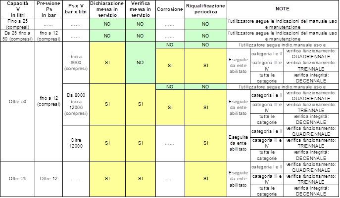 Tabella 1 adempimenti DM 329/04